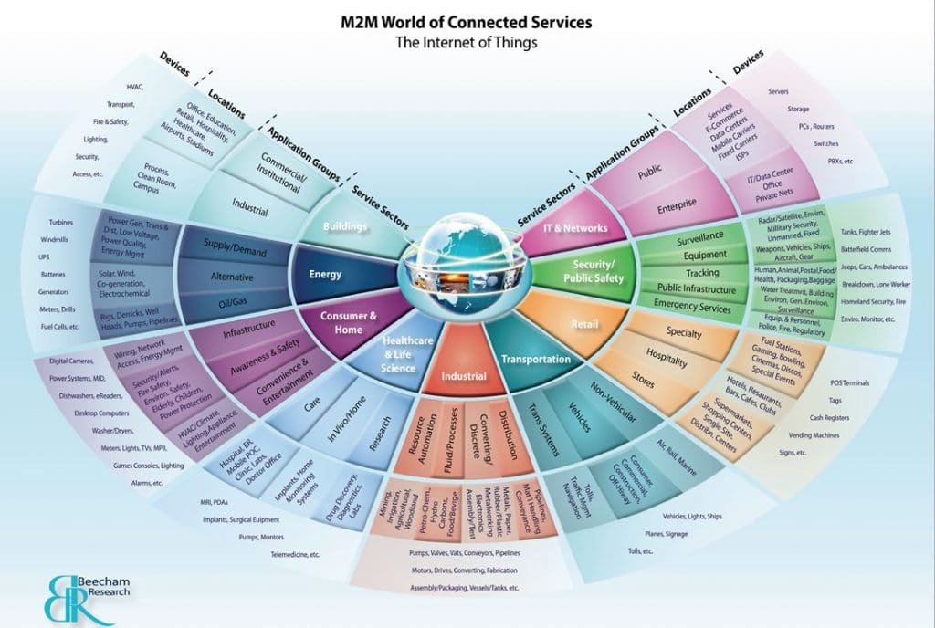 M2M World of Connected Services by Beecham Reseacrh
