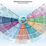 IoT – Nouvelles opportunités de services